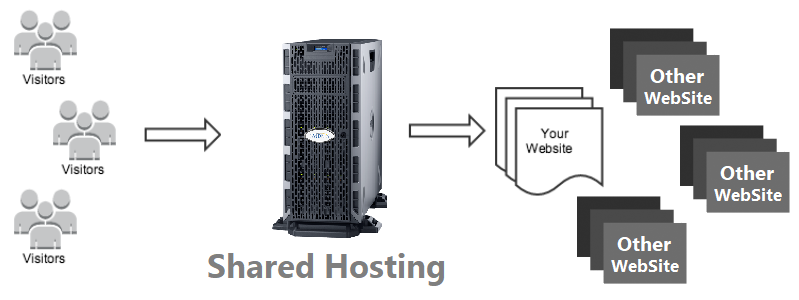 What is Cloud Hosting and Shared Hosting?